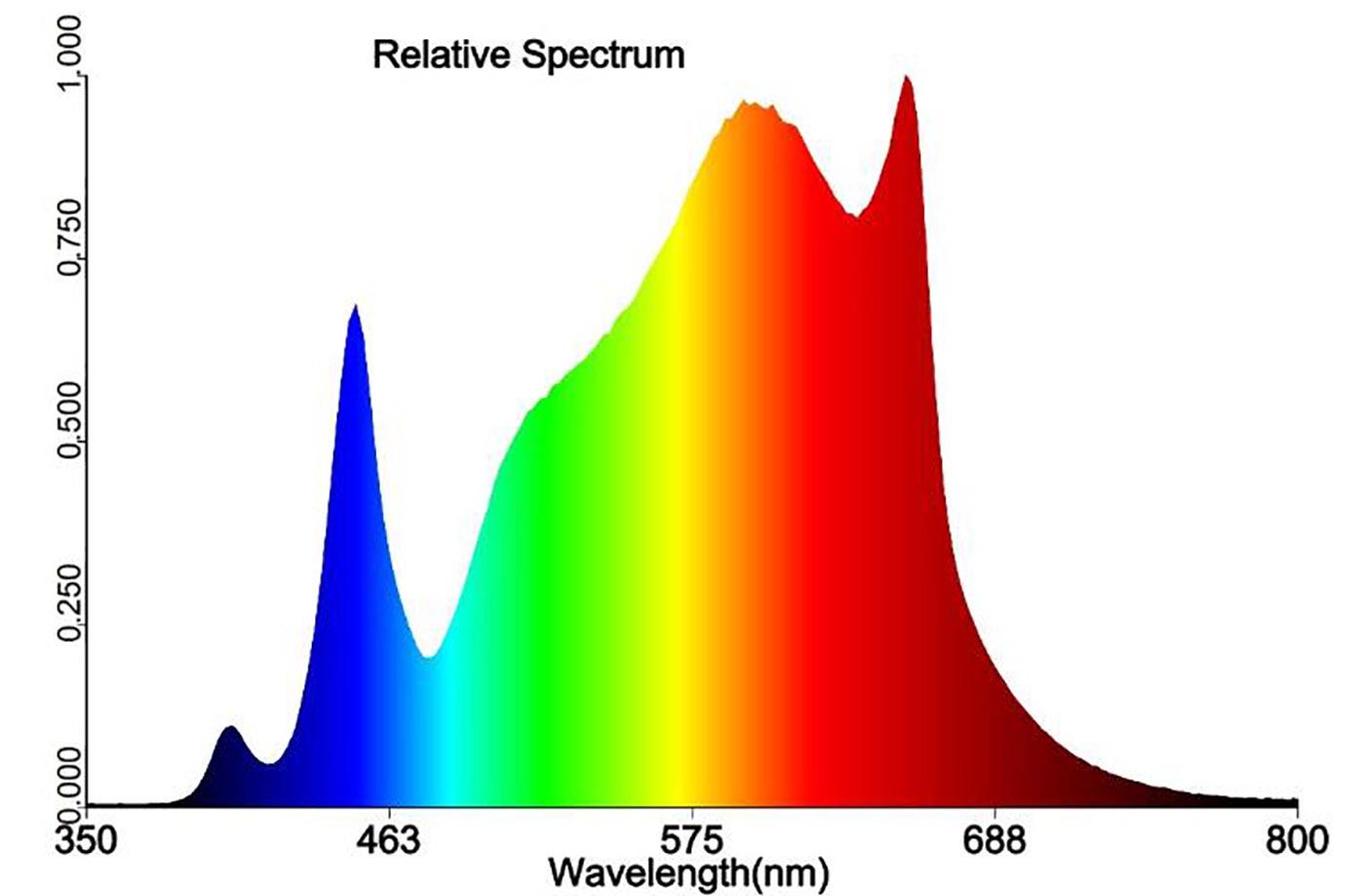 Z2 Pro Spectrum